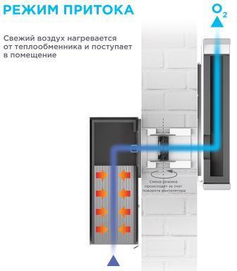 Как работает рекуператор в VAKIO LUMI при притоке (вдох)