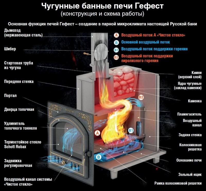 Конструкция и схема работы чугунной банной печи Гефест