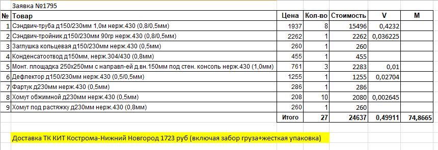 Пример расчета стоимости доставки