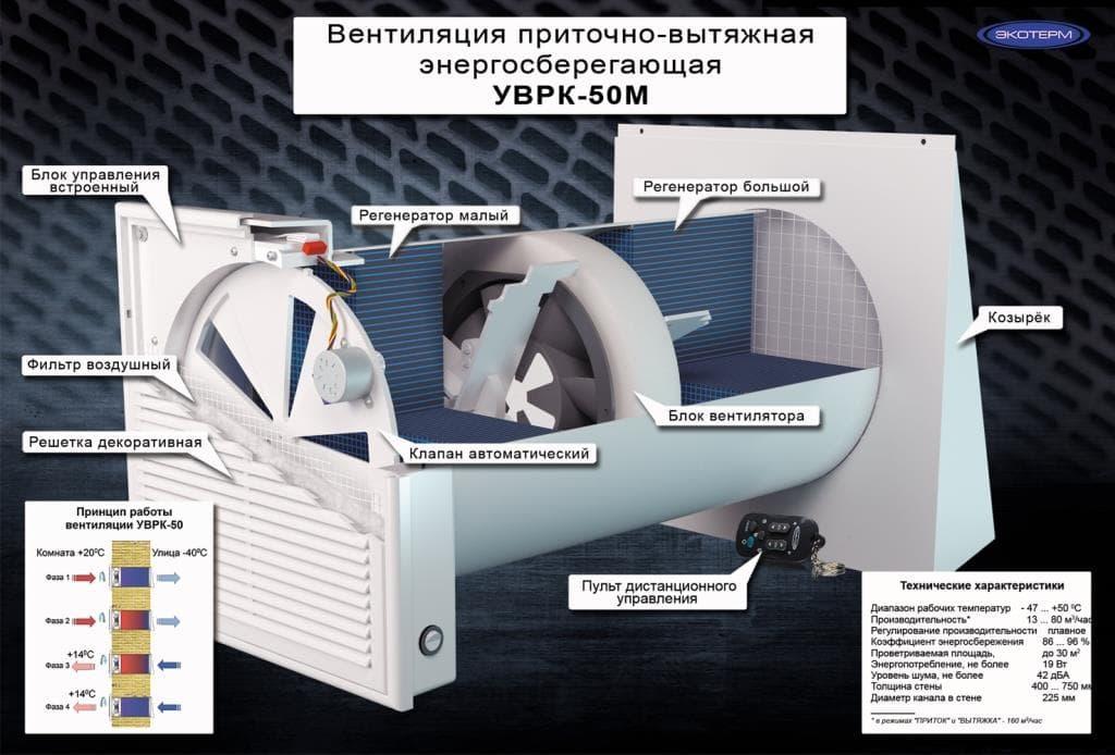 Принцип работы и устройство рекуператоров УВРК-50М