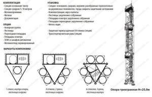 Варианты компоновки, комплектация, опции и упаковка 25 метровой фермы для опоры дымовой трубы