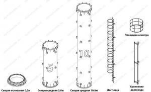 Купить круглую несущую мачту высотой 25 м для дымовой трубы котельной у производителя