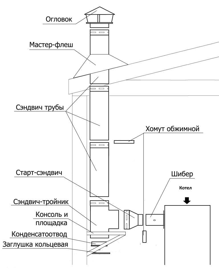 Схема дымохода пиролизного котла Гейзер 800 кВт