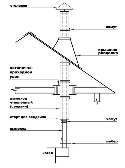 Схема дымохода дровяного пиролизного котла 75 кВт