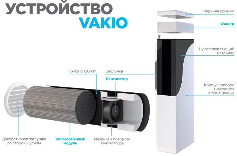 Вентиляция VAKIO BASE устройство и принцип работы