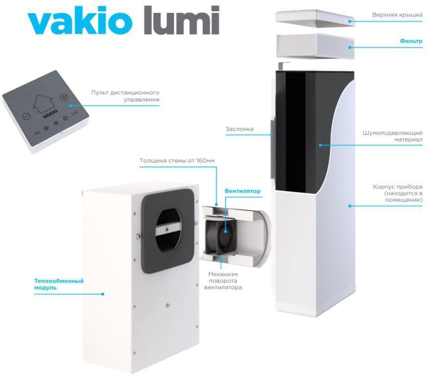 Вентиляция VAKIO LUMI устройство и принцип работы